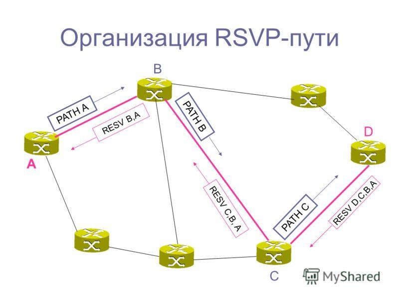 Организация RSVP-пути PATH A PATH C PATH B A D B C RESV D,C,B,A RESV C,B, A RESV B,A