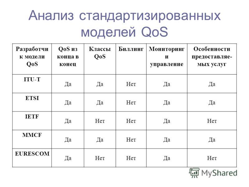 Анализ стандартизированных моделей QoS Разработчи к модели QoS QoS из конца в конец Классы QoS БиллингМониторинг и управление Особенности предоставляе- мых услуг ITU-T Да НетДа ETSI Да НетДа IETF ДаНет ДаНет MMCF Да НетДа EURESCOM ДаНет ДаНет