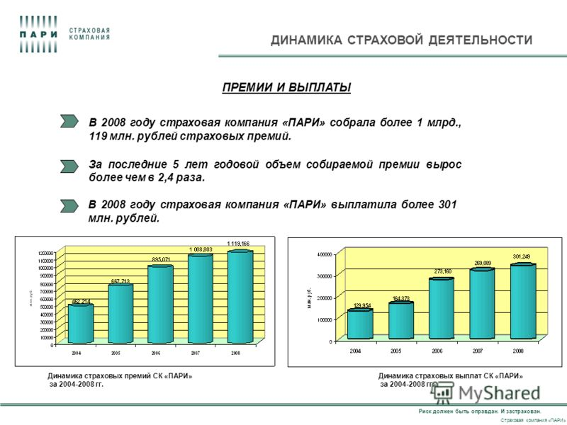 Риск должен быть оправдан. И застрахован. Страховая компания «ПАРИ» ДИНАМИКА СТРАХОВОЙ ДЕЯТЕЛЬНОСТИ Динамика страховых премий СК «ПАРИ» за 2004-2008 гг. В 2008 году страховая компания «ПАРИ» собрала более 1 млрд., 119 млн. рублей страховых премий. За