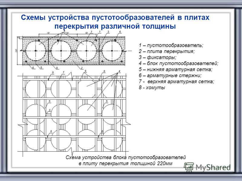 1 – пустотообразователь; 2 – плита перекрытия; 3 – фиксаторы; 4 – блок пустотообразователей; 5 – нижняя арматурная сетка; 6 – арматурные стержни; 7 - верхняя арматурная сетка; 8 - хомуты Схема устройства блока пустотообразователей в плиту перекрытия