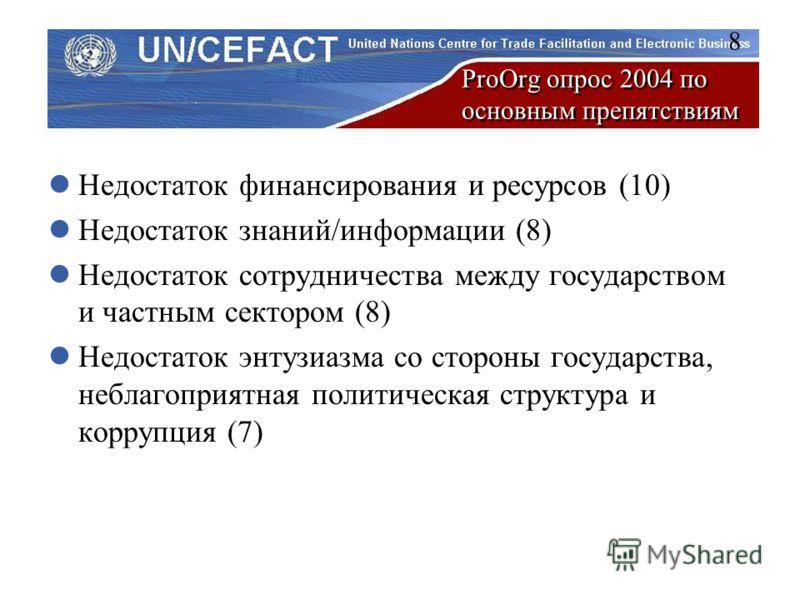 ProOrg опрос 2004 по основным препятствиям Недостаток финансирования и ресурсов (10) Недостаток знаний/информации (8) Недостаток сотрудничества между государством и частным сектором (8) Недостаток энтузиазма со стороны государства, неблагоприятная по