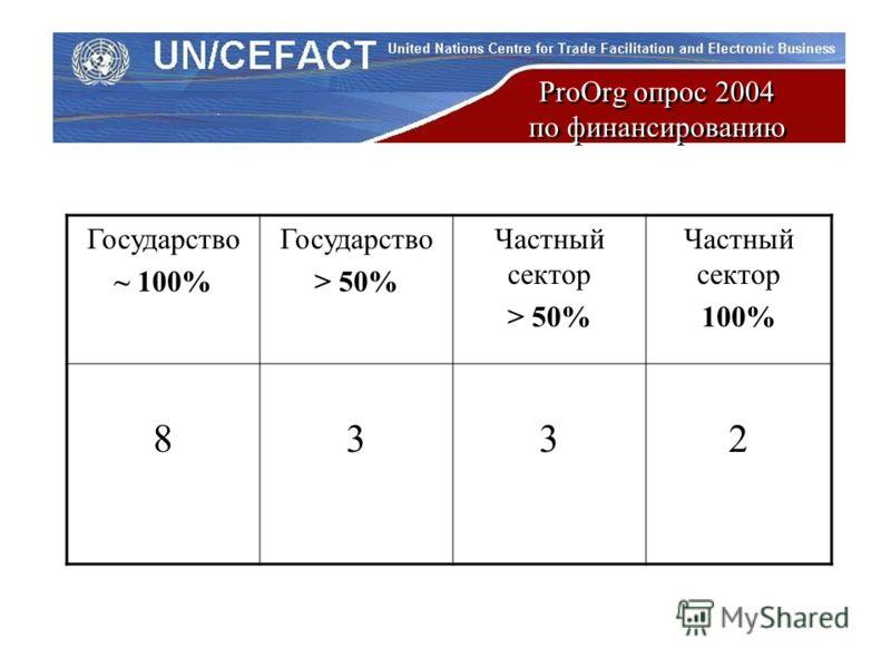 ProOrg опрос 2004 по финансированию Государство ~ 100% Государство > 50% Частный сектор > 50% Частный сектор 100% 8332