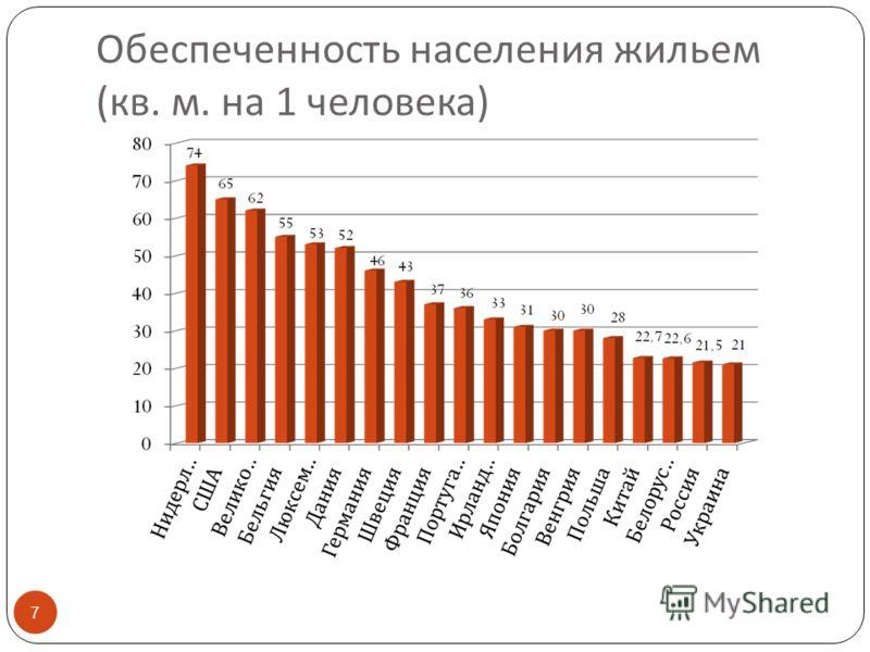 Обеспеченность населения жильем ( кв. м. на 1 человека ) 7