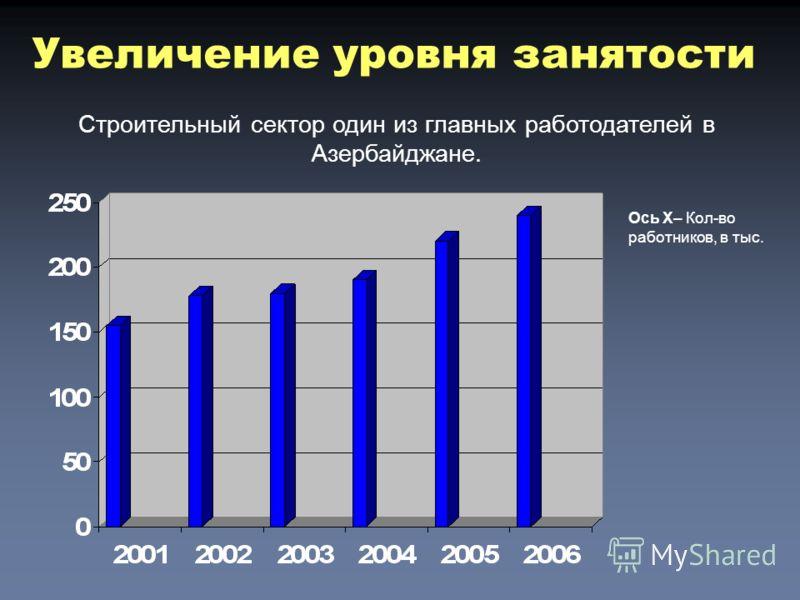 Увеличение уровня занятости Ось X– Кол-во работников, в тыс. Строительный сектор один из главных работодателей в Азербайджане.