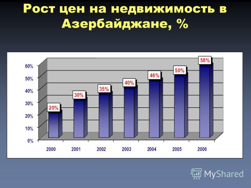 Рост цен на недвижимость в Азербайджане, %