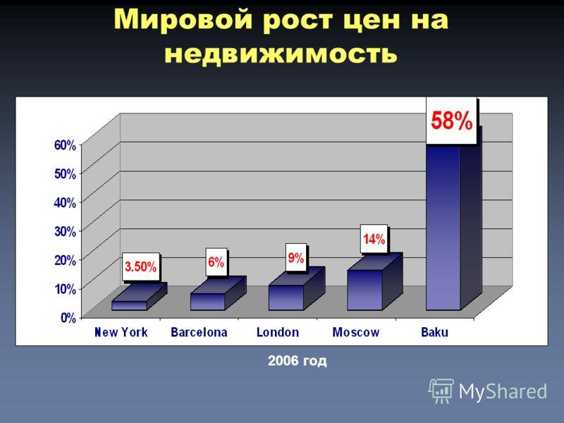 Мировой рост цен на недвижимость 2006 год