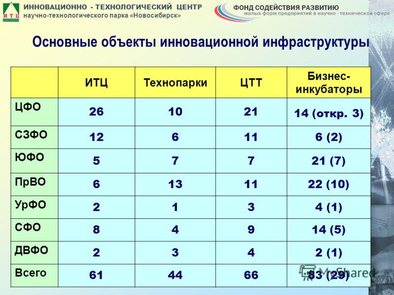 ИННОВАЦИОННО - ТЕХНОЛОГИЧЕСКИЙ ЦЕНТР научно-технологического парка «Новосибирск» ИТЦТехнопаркиЦТТ Бизнес- инкубаторы ЦФО 261021 14 (откр. 3) СЗФО 126116 (2) ЮФО 57721 (7) ПрВО 6131122 (10) УрФО 2134 (1) СФО 84914 (5) ДВФО 2342 (1) Всего 61446683 (29)