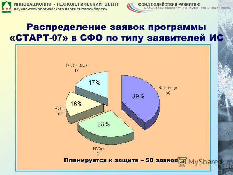 ИННОВАЦИОННО - ТЕХНОЛОГИЧЕСКИЙ ЦЕНТР научно-технологического парка «Новосибирск» Распределение заявок программы «СТАРТ- 07 » в СФО по типу заявителей ИС Планируется к защите – 50 заявок