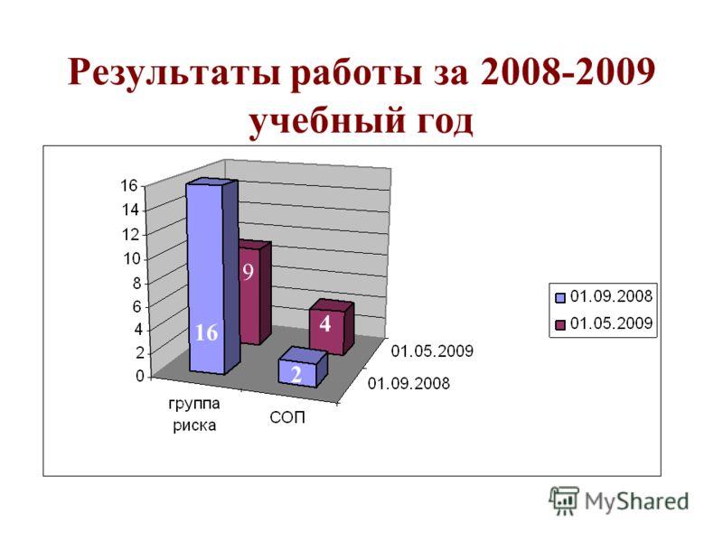 Результаты работы за 2008-2009 учебный год 16 9 2 4
