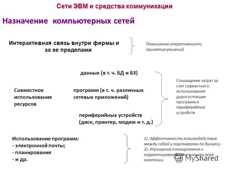 Назначение компьютерных сетей Сети ЭВМ и средства коммуникации Интерактивная связь внутри фирмы и за ее пределами Повышение оперативности принятия решений данных (в т. ч. БД и БЗ) программ (в т. ч. различных сетевых приложений) периферийных устройств