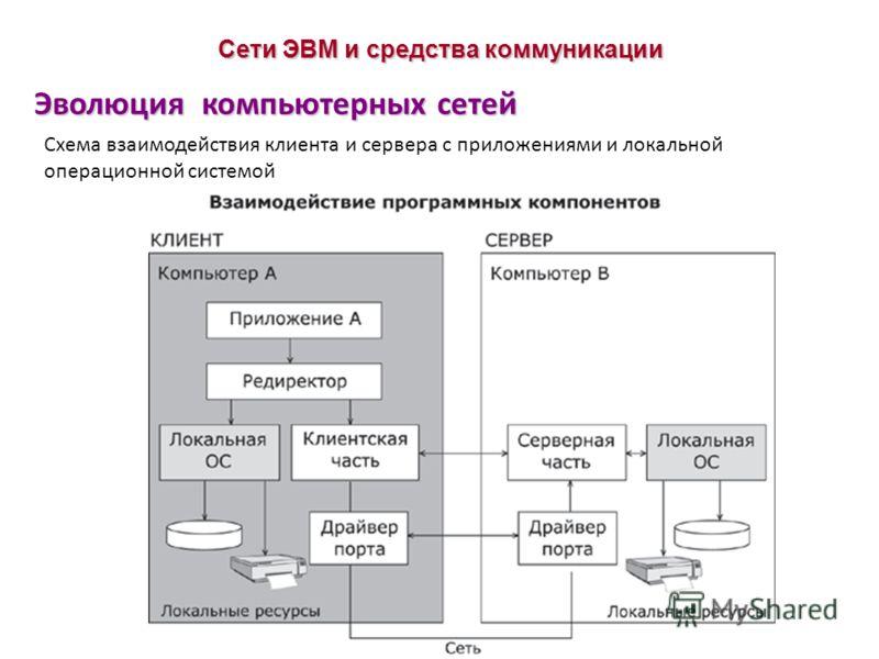 Эволюция компьютерных сетей Сети ЭВМ и средства коммуникации Схема взаимодействия клиента и сервера с приложениями и локальной операционной системой