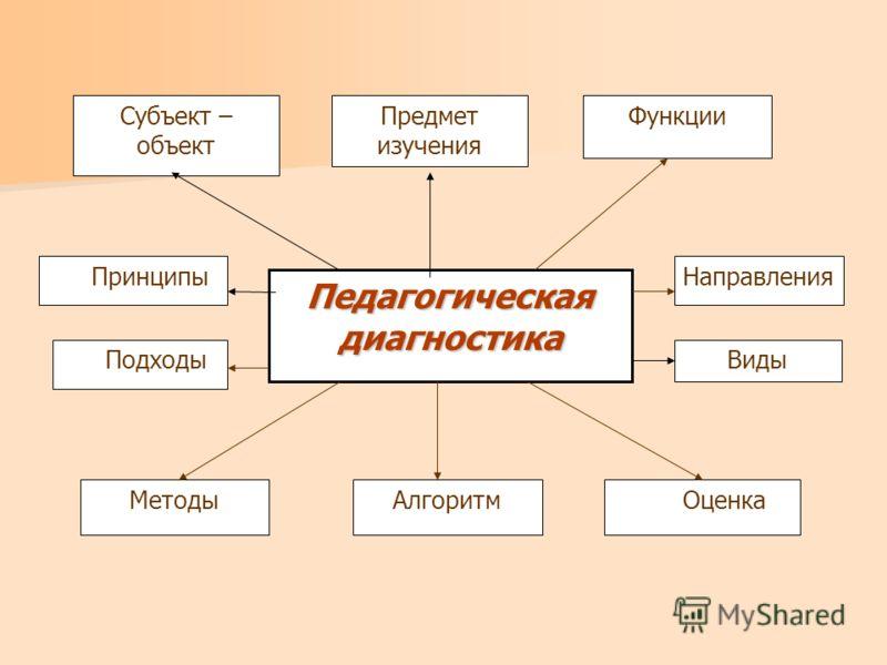 Педагогическаядиагностика Субъект – объект Предмет изучения Принципы МетодыАлгоритм Виды Оценка Подходы Направления Функции