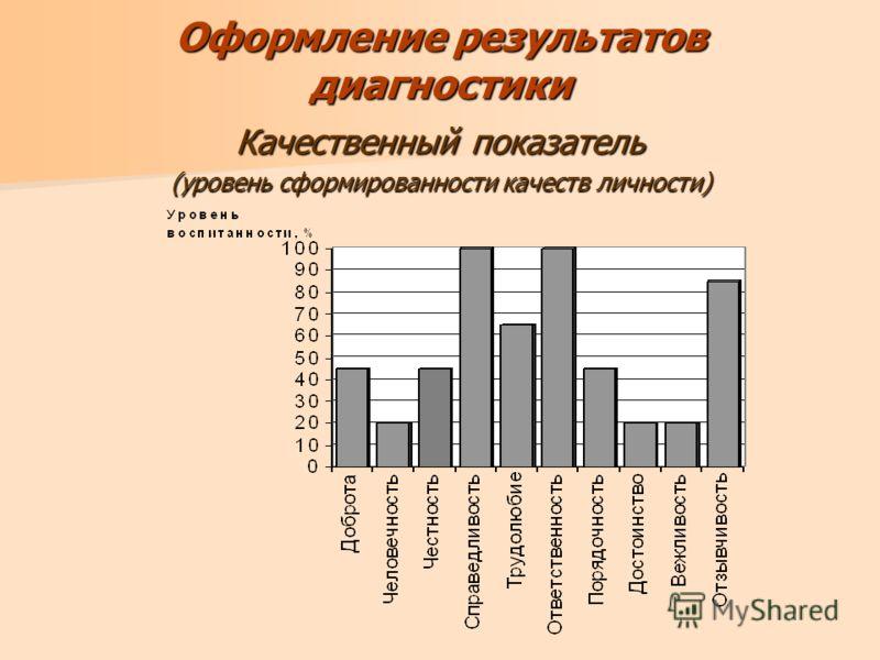 Оформление результатов диагностики Качественный показатель (уровень сформированности качеств личности)