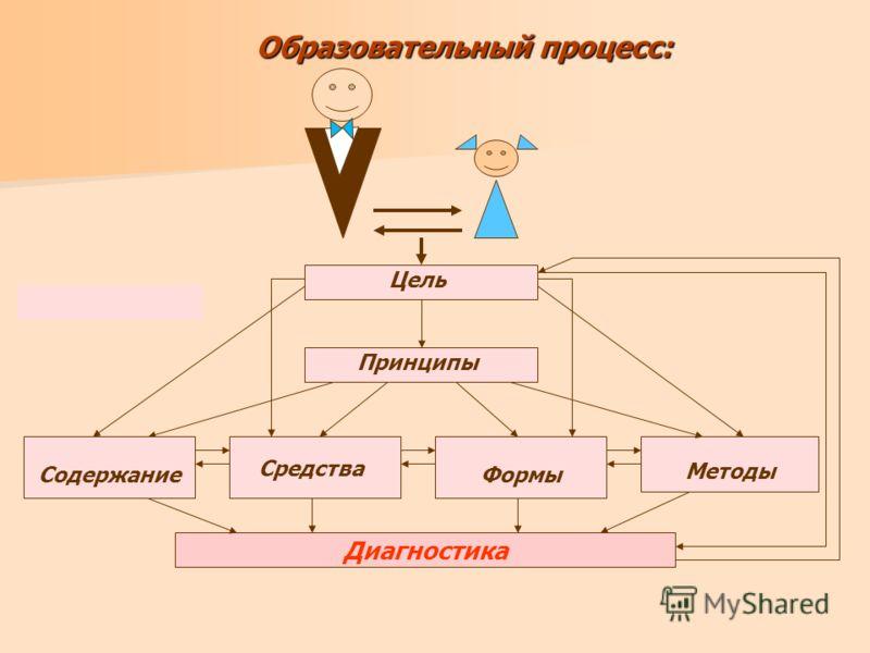 Формы Образовательный процесс: Цель Принципы Методы Диагностика Содержание Средства