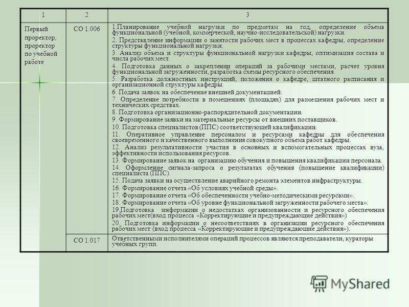 123 Первый проректор, проректор по учебной работе СО 1.006 1.Планирование учебной нагрузки по предметам на год, определение объема функциональной (учебной, коммерческой, научно-исследовательской) нагрузки. 2. Представление информации о занятости рабо