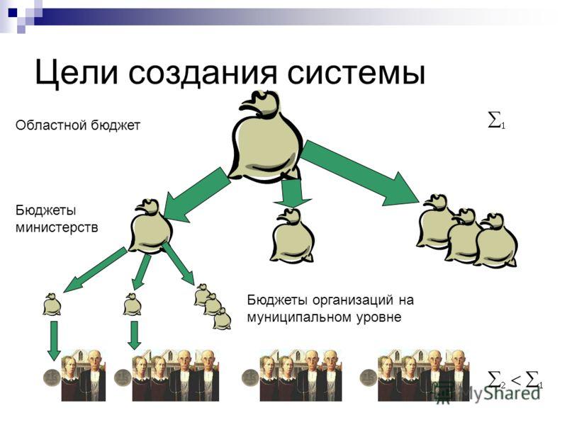 Цели создания системы Областной бюджет Бюджеты министерств Бюджеты организаций на муниципальном уровне