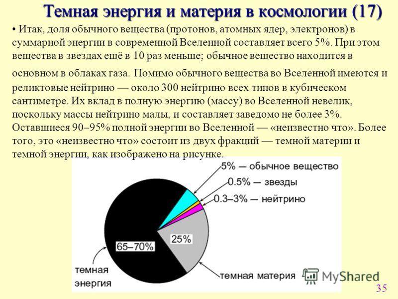 35 Итак, доля обычного вещества (протонов, атомных ядер, электронов) в суммарной энергии в современной Вселенной составляет всего 5%. При этом вещества в звездах ещё в 10 раз меньше; обычное вещество находится в основном в облаках газа. Помимо обычно