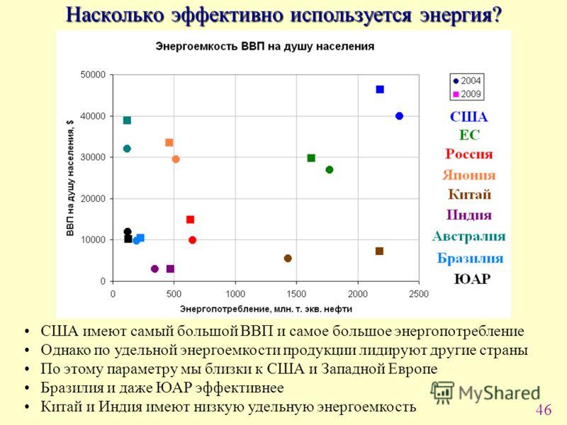 46 Насколько эффективно используется энергия? США имеют самый большой ВВП и самое большое энергопотребление Однако по удельной энергоемкости продукции лидируют другие страны По этому параметру мы близки к США и Западной Европе Бразилия и даже ЮАР эфф