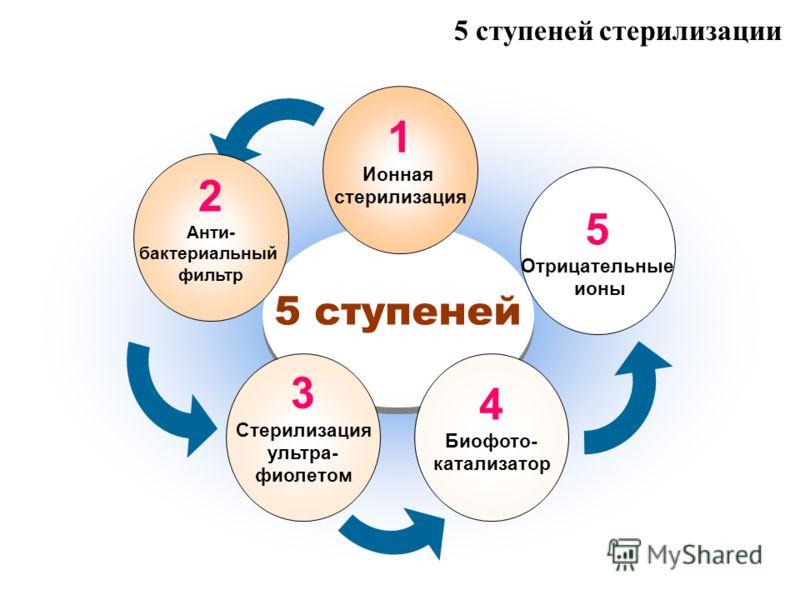 5 ступеней стерилизации 5 ступеней 5 Отрицательные ионы 3 Стерилизация ультра- фиолетом 4 Биофото- катализатор 1 Ионная стерилизация 2 Анти- бактериальный фильтр