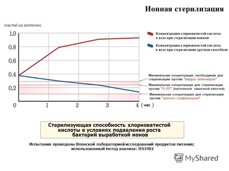 Ионная стерилизация H час Стерилизующая способность хлорноватистой кислоты в условиях подавления роста бактерий выработкой ионов Испытания проведены Японской лабораторией исследований продуктов питания; использованный метод анализа: JIS1902 Концентра