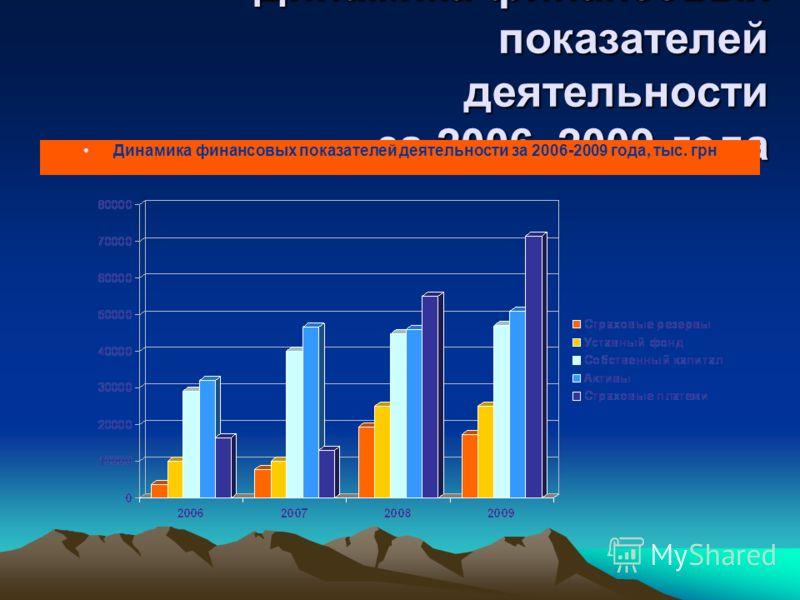 Динамика финансовых показателей деятельности за 2006–2009 года Динамика финансовых показателей деятельности за 2006-2009 года, тыс. грн