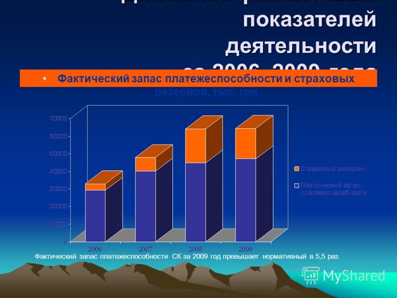 Динамика финансовых показателей деятельности за 2006–2009 года Фактический запас платежеспособности и страховых резервов, тыс. грн Фактический запас платежеспособности СК за 2009 год превышает нормативный в 5,5 раз.