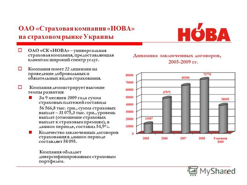 ОАО «Страховая компания «НОВА» на страховом рынке Украины 3 ОАО «СК «НОВА» – универсальная страховая компания, предоставляющая клиентам широкий спектр услуг. Компания имеет 22 лицензии на проведение добровольных и обязательных видов страхования. Комп