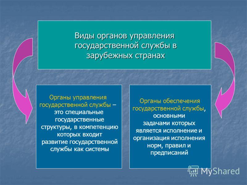 Виды органов управления государственной службы в государственной службы в зарубежных странах зарубежных странах Органы управления государственной службы – это специальные государственные структуры, в компетенцию которых входит развитие государственно