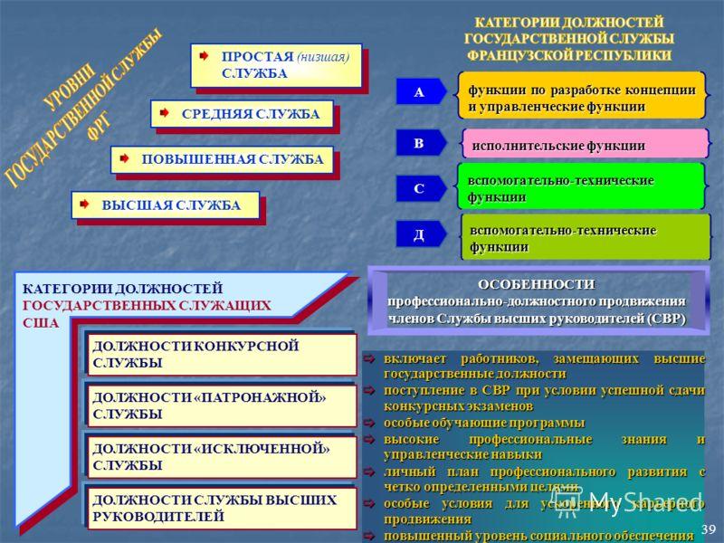ПРОСТАЯ (низшая) СЛУЖБА СРЕДНЯЯ СЛУЖБА ПОВЫШЕННАЯ СЛУЖБА ВЫСШАЯ СЛУЖБА А функции по разработке концепции и управленческие функции исполнительские функции вспомогательно-технические функции В С Д КАТЕГОРИИ ДОЛЖНОСТЕЙ ГОСУДАРСТВЕННЫХ СЛУЖАЩИХ США ДОЛЖН