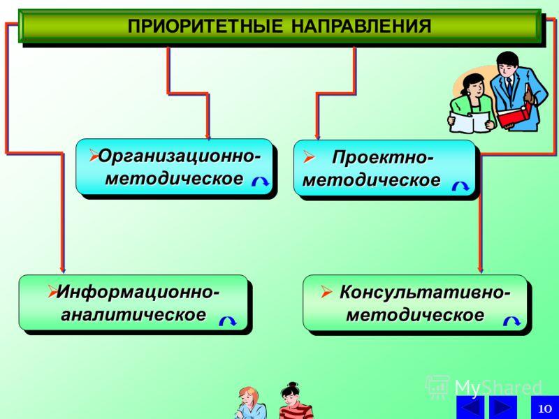 Информационно- аналитическое Информационно- аналитическое Организационно- методическое Организационно- методическое Консультативно- методическое ПРИОРИТЕТНЫЕ НАПРАВЛЕНИЯ Проектно- методическое Проектно- методическое 10