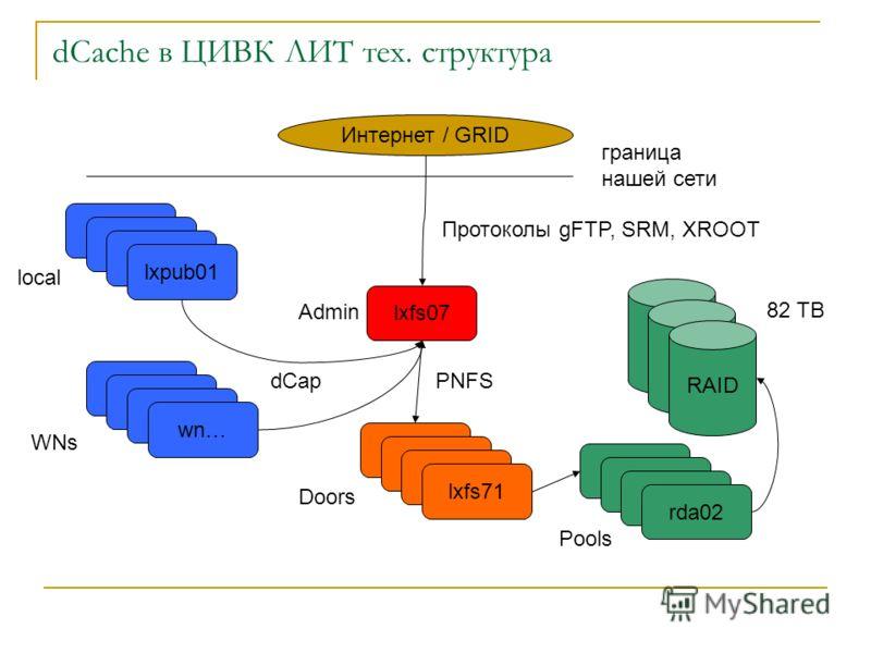dCache в ЦИВК ЛИТ тех. структура Интернет / GRID lxfs07 lxpub01 lxfs07 wn… lxfs07 lxfs71 RAID 82 TB Admin Doors local WNs граница нашей сети Протоколы gFTP, SRM, XROOT dCарPNFS lxfs07 rda02 Pools