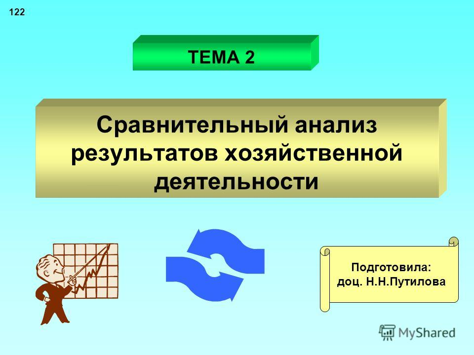 Способы анализа 11 Традиционные способы обработки информации Детерминирова нного факторного анализа Стохастического факторного анализа Способ оптимизации показателей Цепной подстановки Индексный Абсолютных разниц Относительных разниц Интегральный Лог