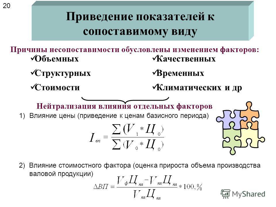 Приемы преобразования функциональных связей 19 Тип моделей одинаков – меняется набор факторов Расчленение факторных показателей Удлинение числителя исходной модели Формальное разложение – удлинение знаменателя исходной модели Расширение рядов (для по