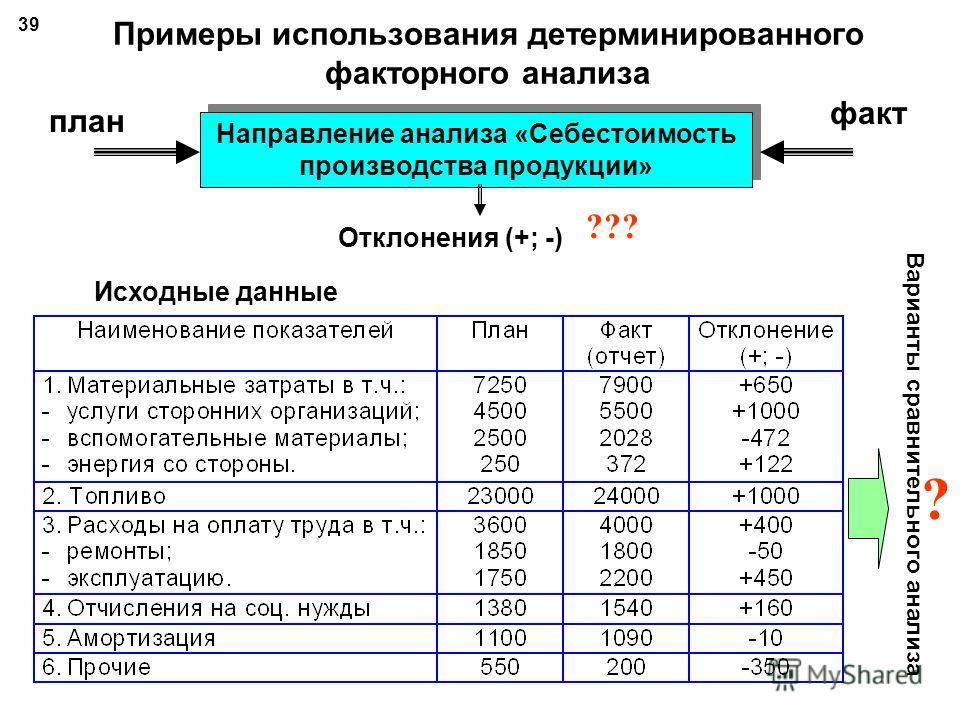 Систематизированная матрица моделей анализа 38 модели приемы Мультипликат ивные АддитивныеКратныеСмешанные Цепной подстановки Индексный Абс. разниц Отн. разниц Пропорц. деления Интегральный Логарифмич.