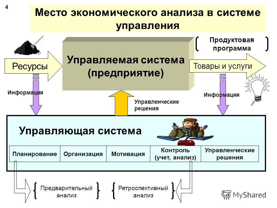 Виды анализа хозяйственной деятельности 3 Классификационный признакВид анализа 1. Отраслевой 1.1. Отраслевой 1.2. Межотраслевой 2. Временной 2.1. Предварительный (перспективный) 2.2. Последующий (ретроспективный): 2.2.1. Оперативный (ситуационный) 2.