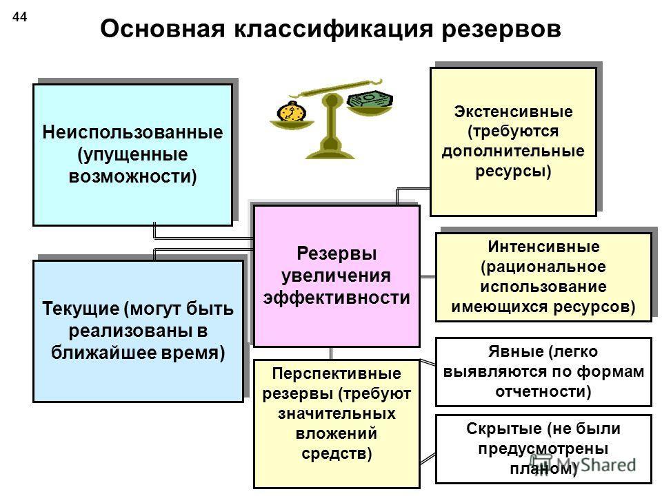 Методики подсчета резервов повышения эффективности производства ТЕМА 4 43 Подготовила: доц. Н.Н.Путилова