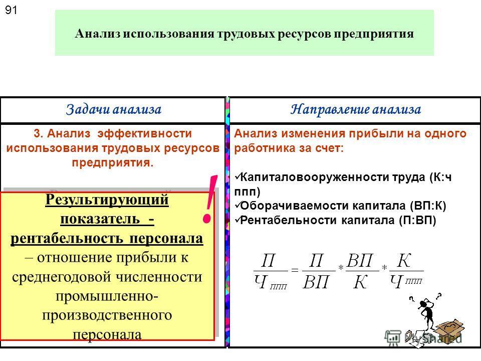 Технические параметры сети Вид топлива Тип электростанций 90 Анализ использования трудовых ресурсов предприятия Задачи анализаНаправление анализа 2. Анализ производительности труда с учетом : натуральных показателей стоимостных частных Для энергетиче