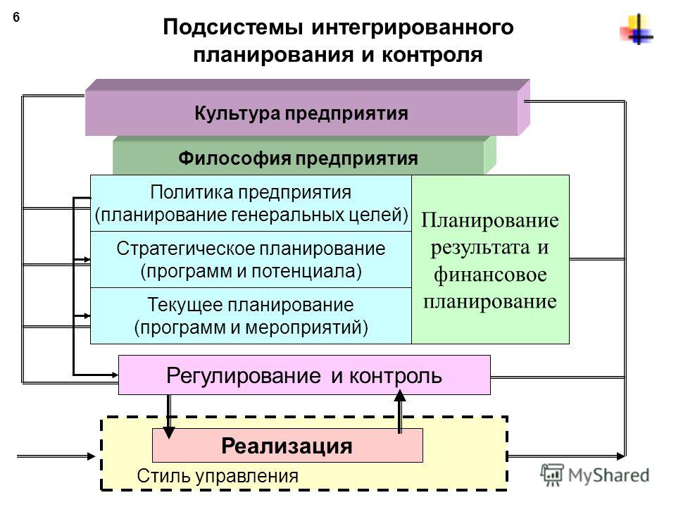 Управленческая деятельность на предприятии 5 Деятельность Фазы процесса управления 1. Постановка проблемы 2. Поиск альтернативных решений 3. Оценка альтернатив 4. Принятие решений 5. Реализация 6. Контроль Детальная проработка плана реализации Выбор