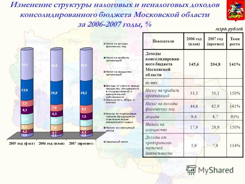 Изменение структуры налоговых и неналоговых доходов консолидированного бюджета Московской области за 2006-2007 годы, % Показатели 2006 год (план) 2007 год (прогноз) Темп роста Доходы консолидирован- ного бюджета Московской области 145,6204,8141% из н