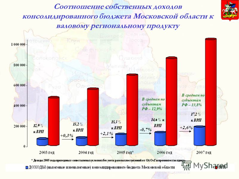 Соотношение собственных доходов консолидированного бюджета Московской области к валовому региональному продукту В среднем по субъектам РФ – 12,9% В среднем по субъектам РФ – 13,8% +0,3% +2,1% -0,7% +2,6%