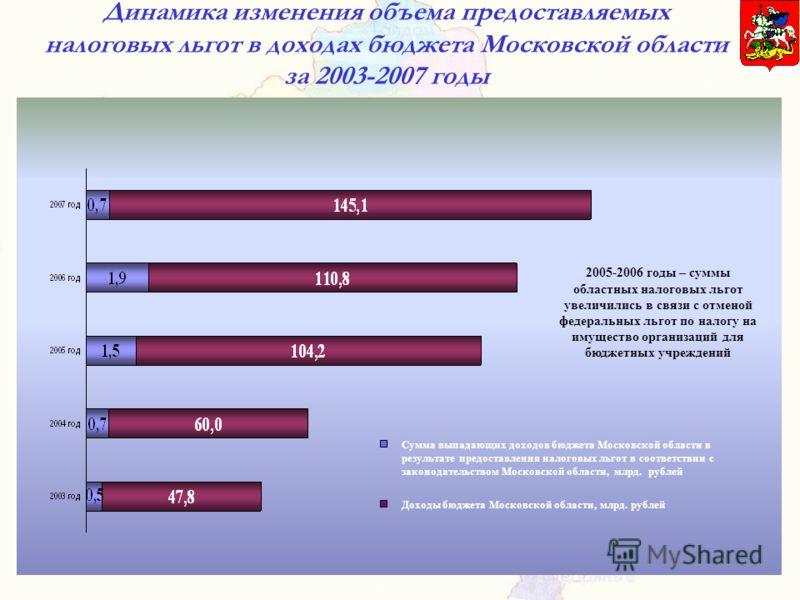 Динамика изменения объема предоставляемых налоговых льгот в доходах бюджета Московской области за 2003-2007 годы 2005-2006 годы – суммы областных налоговых льгот увеличились в связи с отменой федеральных льгот по налогу на имущество организаций для б