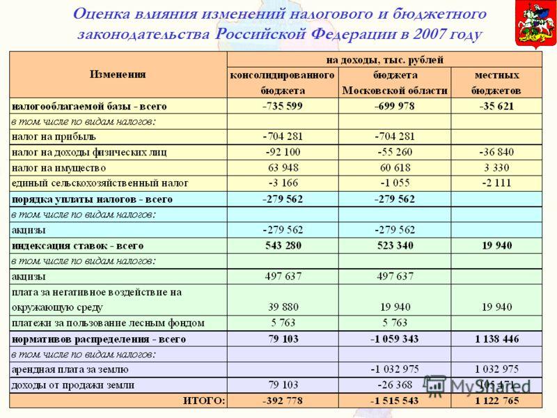 Оценка влияния изменений налогового и бюджетного законодательства Российской Федерации в 2007 году