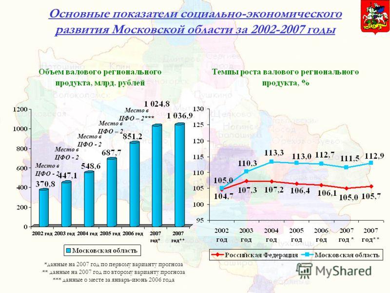 Основные показатели социально-экономического развития Московской области за 2002-2007 годы *данные на 2007 год по первому варианту прогноза ** данные на 2007 год по второму варианту прогноза *** данные о месте за январь-июнь 2006 года Место в ЦФО - 2