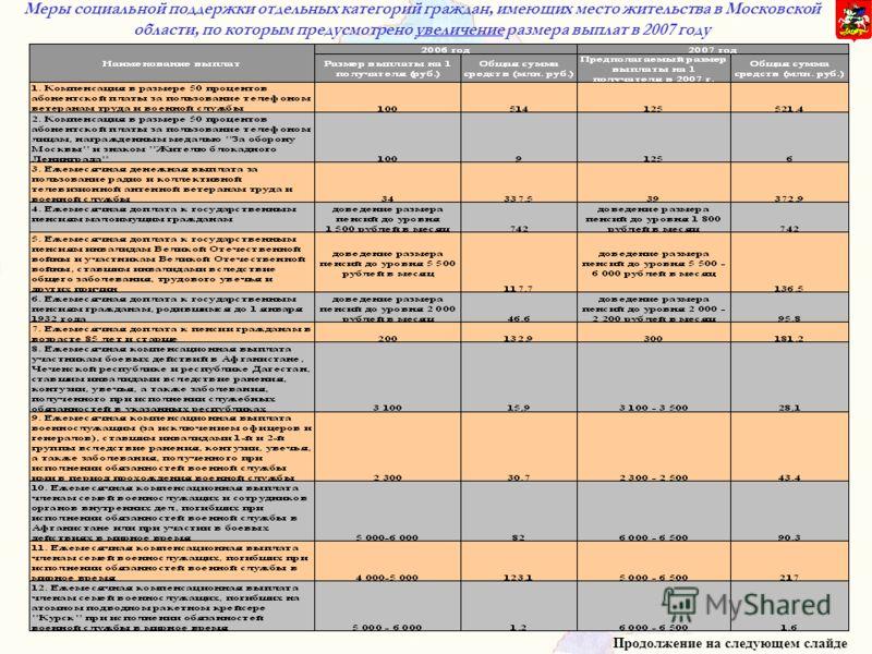 Меры социальной поддержки отдельных категорий граждан, имеющих место жительства в Московской области, по которым предусмотрено увеличение размера выплат в 2007 году Продолжение на следующем слайде
