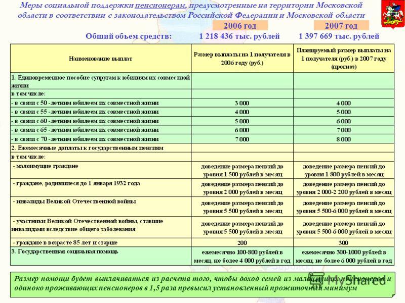 Меры социальной поддержки пенсионерам, предусмотренные на территории Московской области в соответствии с законодательством Российской Федерации и Московской области Общий объем средств: 1 218 436 тыс. рублей 1 397 669 тыс. рублей 2006 год2007 год Раз