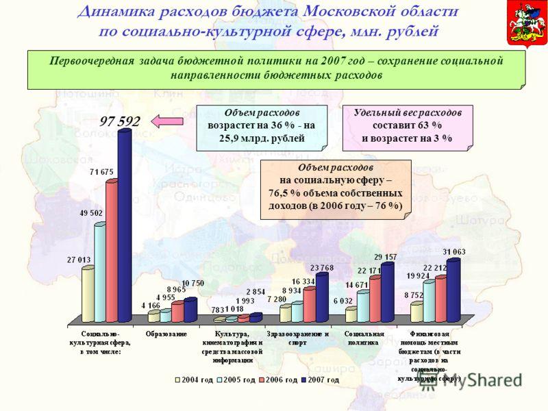 Динамика расходов бюджета Московской области по социально-культурной сфере, млн. рублей Объем расходов возрастет на 36 % - на 25,9 млрд. рублей Удельный вес расходов составит 63 % и возрастет на 3 % Объем расходов на социальную сферу – 76,5 % объема