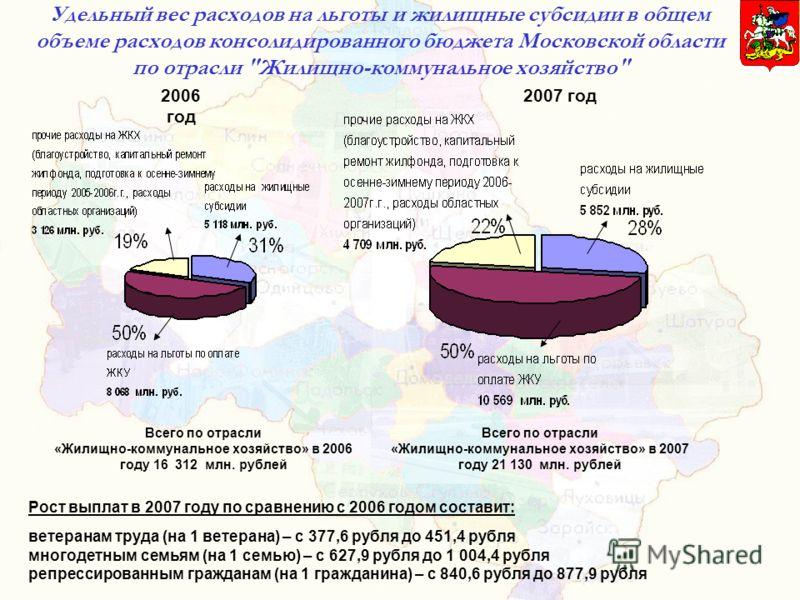 Удельный вес расходов на льготы и жилищные субсидии в общем объеме расходов консолидированного бюджета Московской области по отрасли