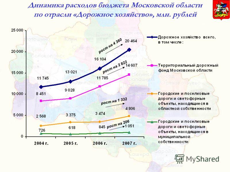 Динамика расходов бюджета Московской области по отрасли «Дорожное хозяйство», млн. рублей рост на 2 822 рост на 1 332 рост на 206 рост на 4 360