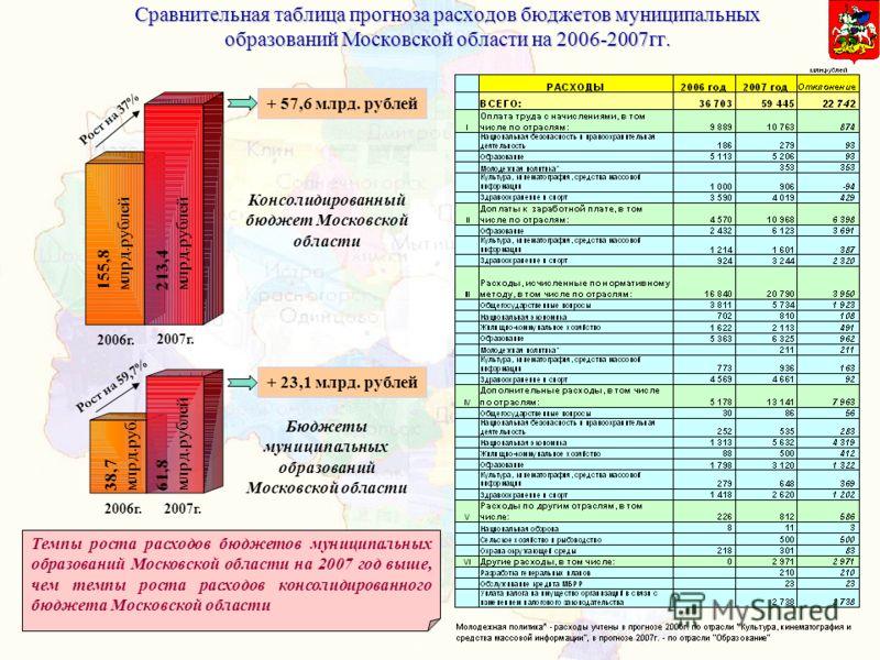 Сравнительная таблица прогноза расходов бюджетов муниципальных образований Московской области на 2006-2007гг. Темпы роста расходов бюджетов муниципальных образований Московской области на 2007 год выше, чем темпы роста расходов консолидированного бюд