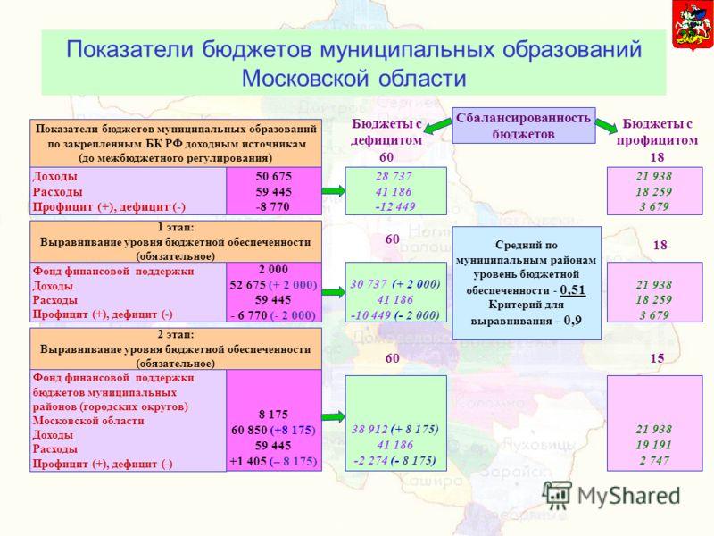 Бюджеты с дефицитом 60 Доходы Расходы Профицит (+), дефицит (-) Сбалансированность бюджетов Показатели бюджетов муниципальных образований Московской области Показатели бюджетов муниципальных образований по закрепленным БК РФ доходным источникам (до м